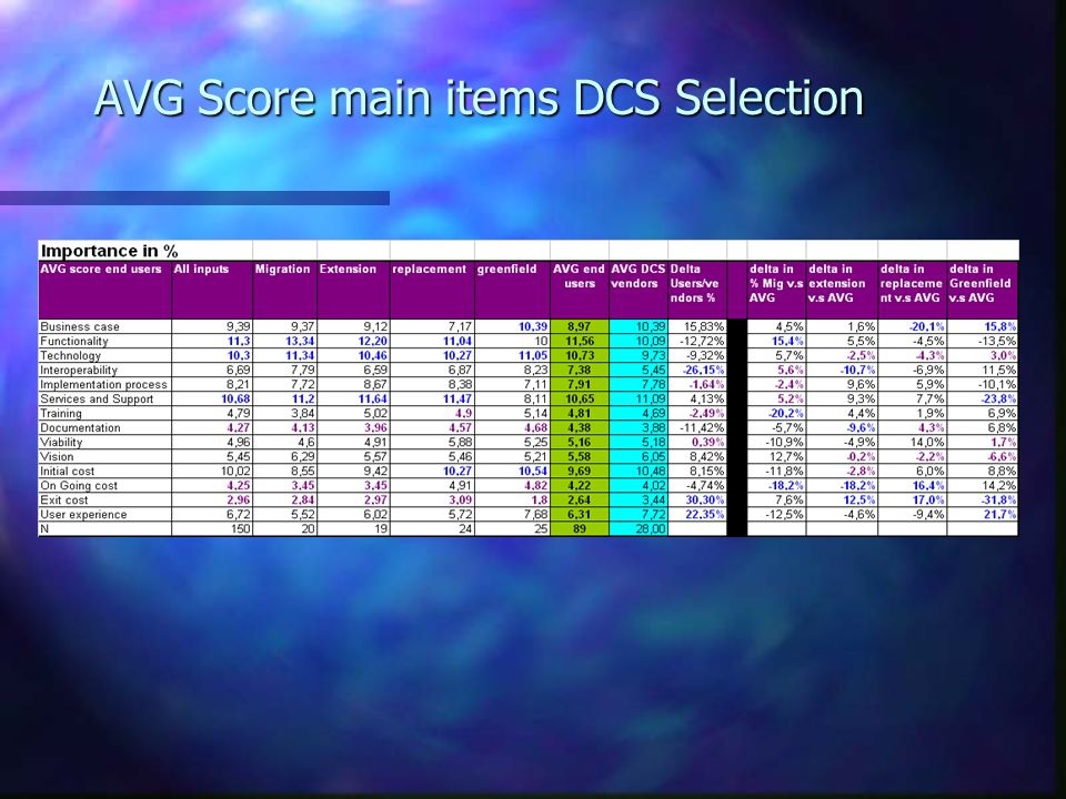AVG Score main items DCS Selection
