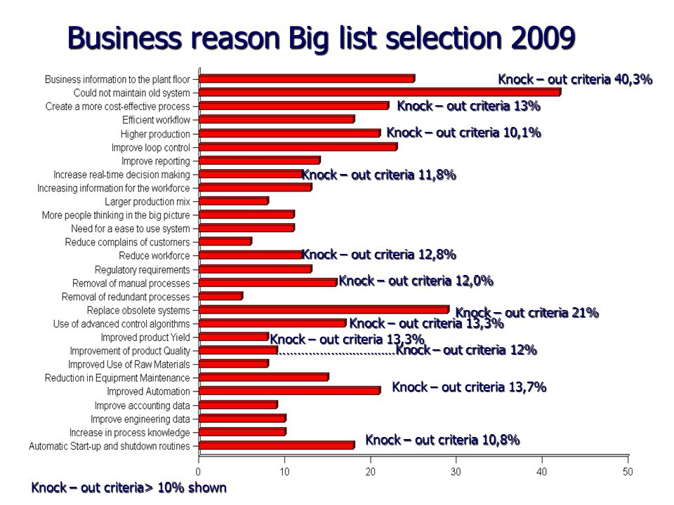 Business reason Big list selection 2009