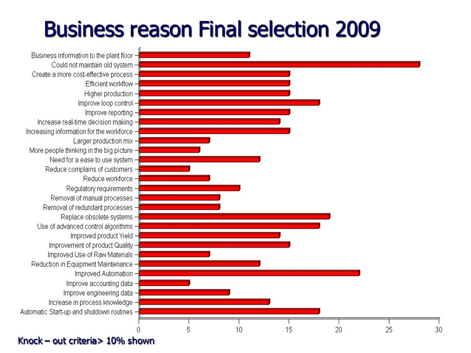 Business reason Final selection 2009