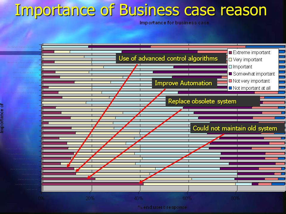 Importance of Business case reason