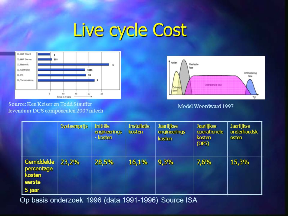 Live cycle Cost Op basis onderzoek 1996 (data ) Source ISA
