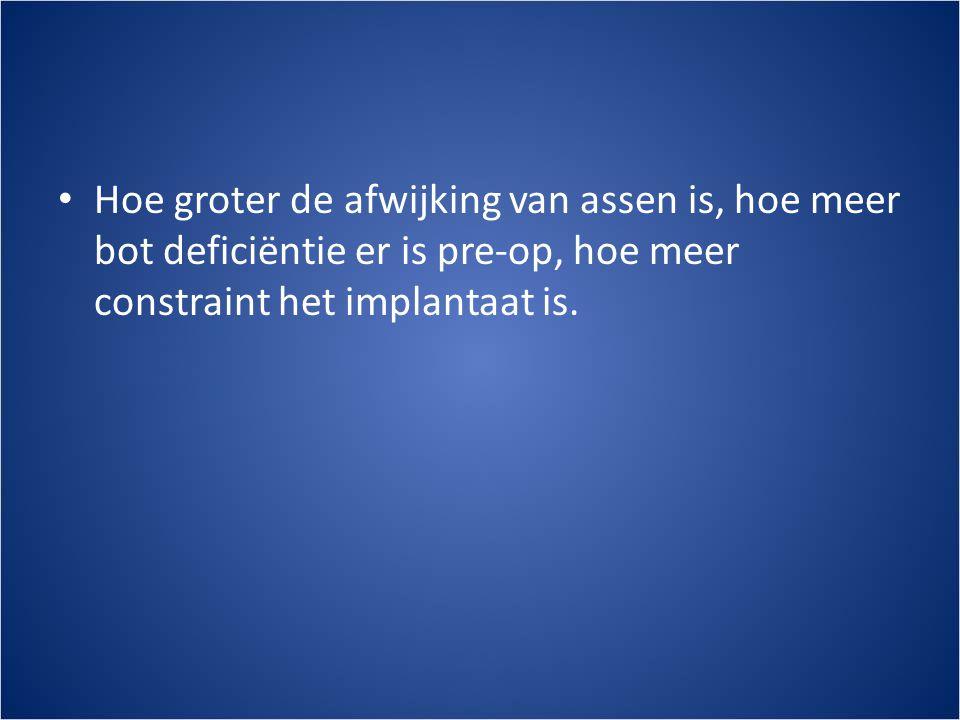 Hoe groter de afwijking van assen is, hoe meer bot deficiëntie er is pre-op, hoe meer constraint het implantaat is.
