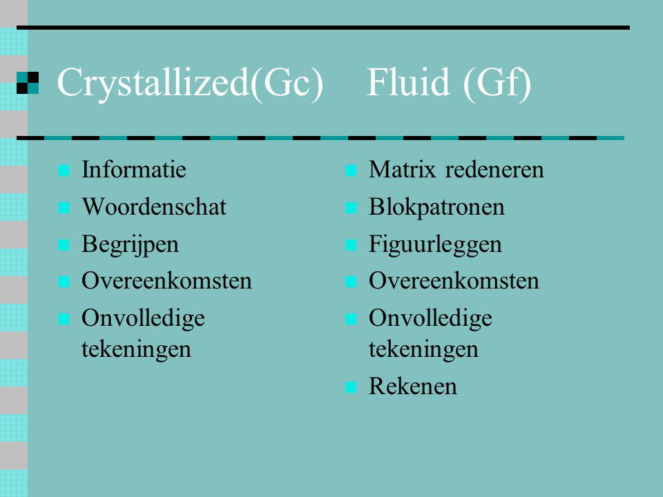 Crystallized(Gc) Fluid (Gf)