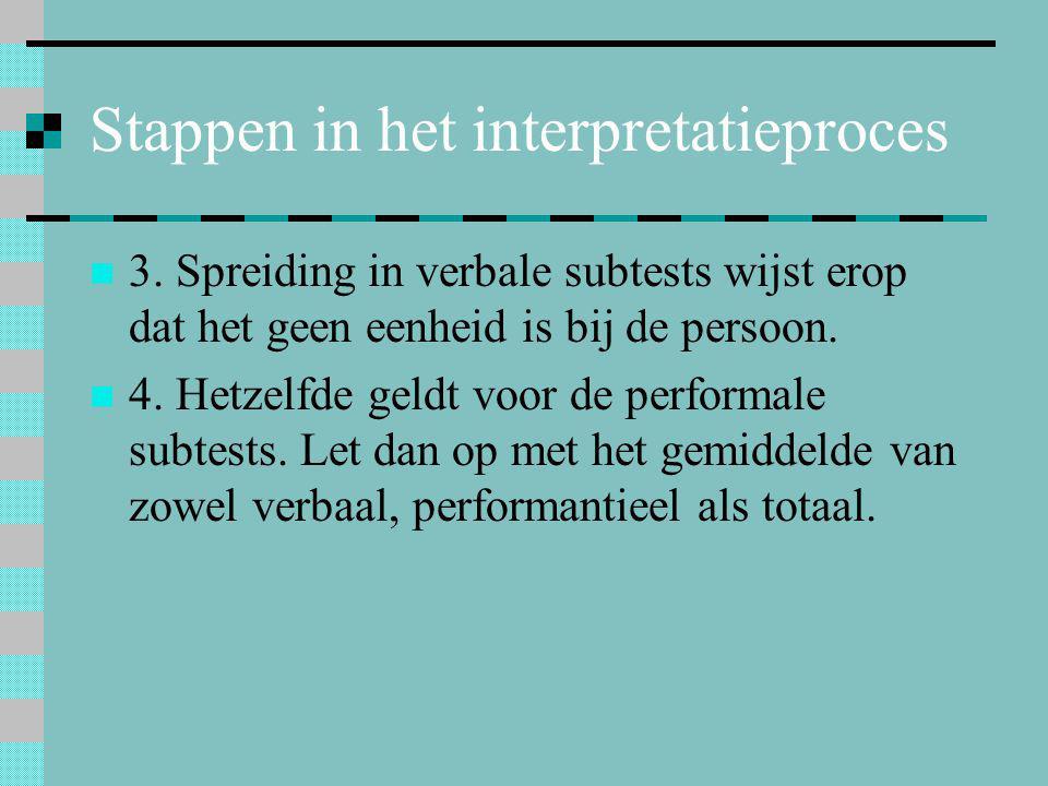 Stappen in het interpretatieproces