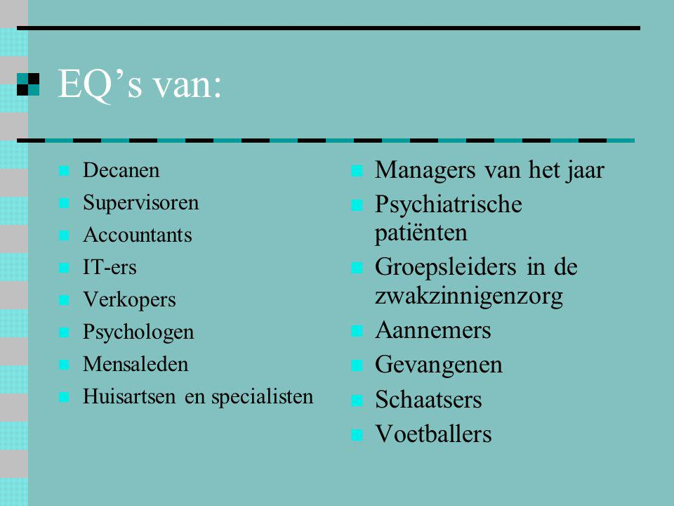 EQ's van: Managers van het jaar Psychiatrische patiënten