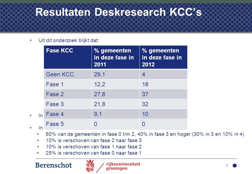 Resultaten Deskresearch KCC's