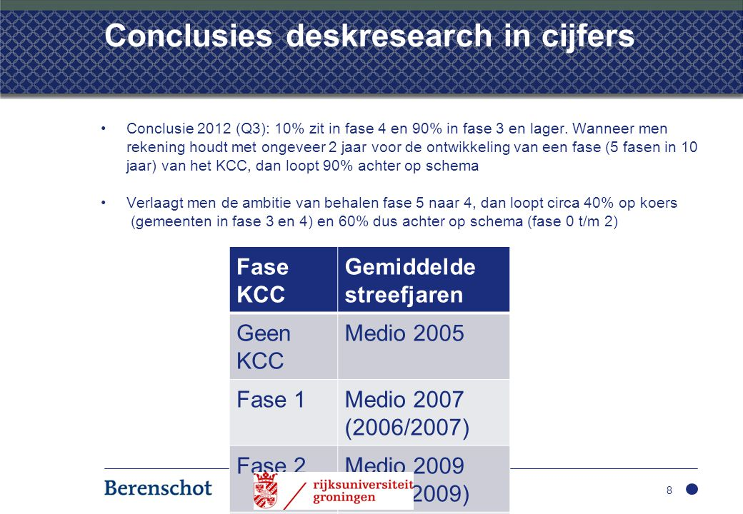 Conclusies deskresearch in cijfers