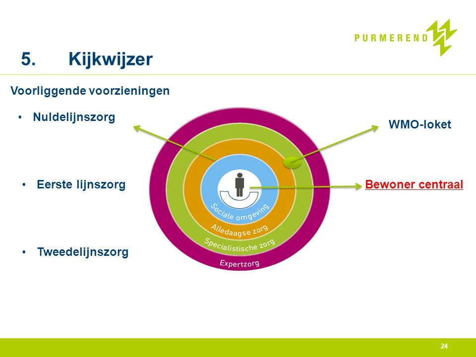 5. Kijkwijzer Voorliggende voorzieningen Nuldelijnszorg WMO-loket
