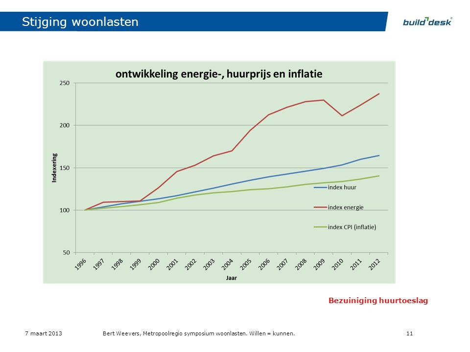 Stijging woonlasten consequenties Armoede (energie armoede)
