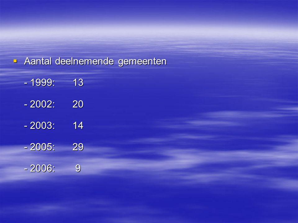 Aantal deelnemende gemeenten - 1999:. 13 - 2002:. 20 - 2003: