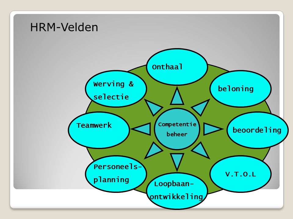 HRM-Velden Onthaal Werving & selectie beloning Teamwerk beoordeling