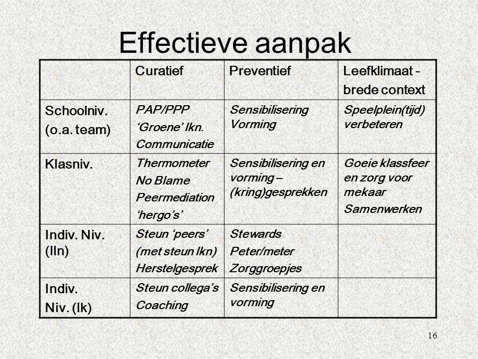 Effectieve aanpak Curatief Preventief Leefklimaat - brede context