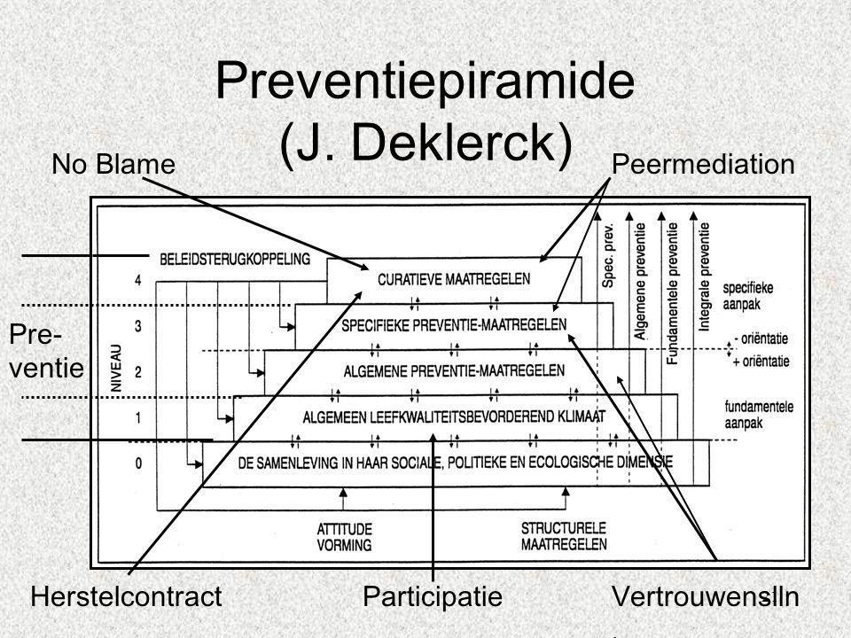 Preventiepiramide (J. Deklerck)