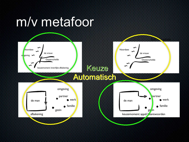 m/v metafoor Keuze Automatisch