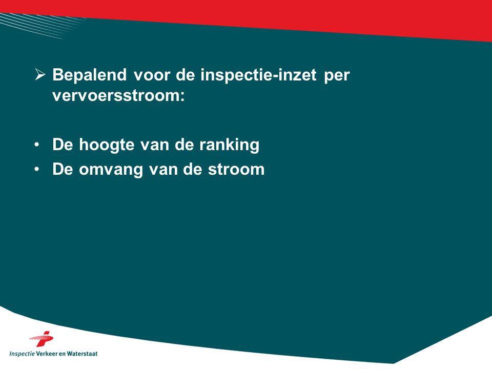 Bepalend voor de inspectie-inzet per vervoersstroom: