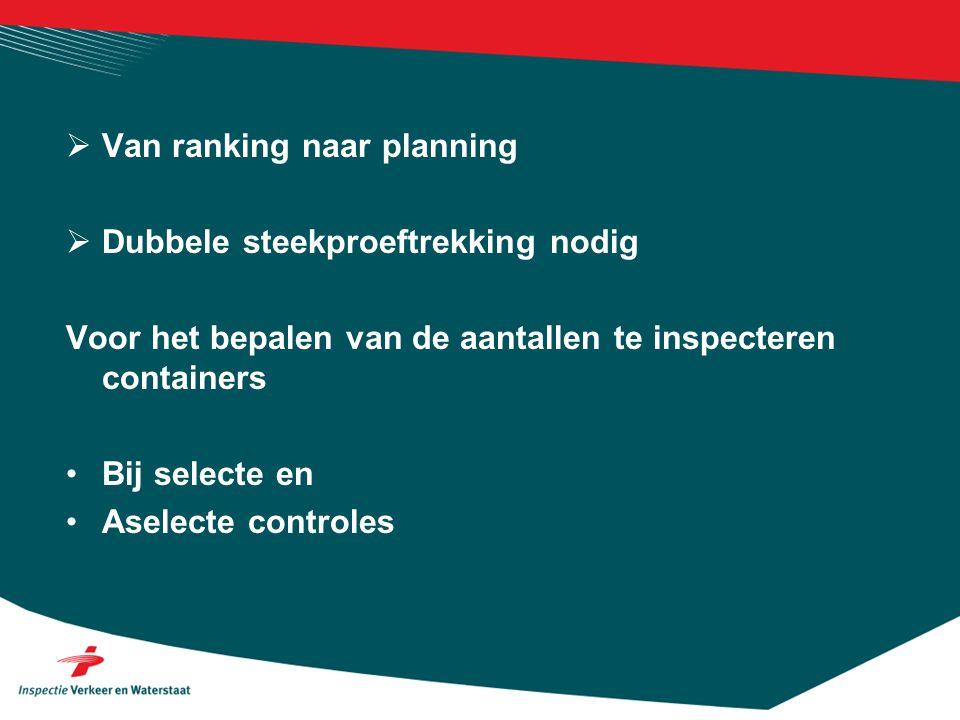 Van ranking naar planning
