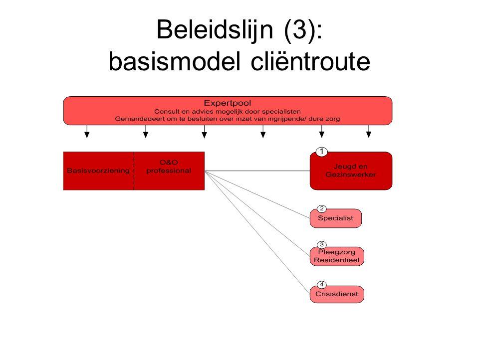 Beleidslijn (3): basismodel cliëntroute