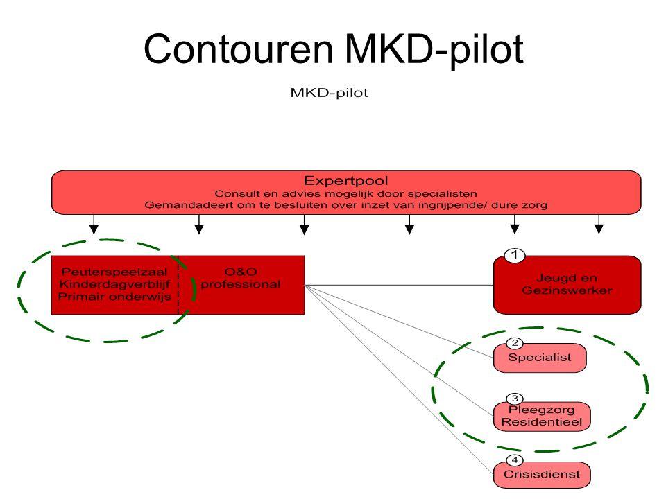 Contouren MKD-pilot 2e pilot: MKD-pilot (relatie met passend onderwijs), toespitst op MKD de mikkel, heeft een regionale functie…..