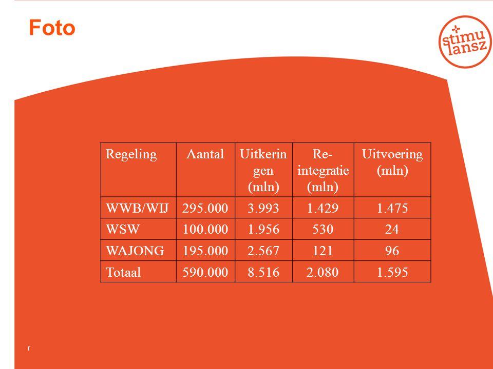 Foto Regeling Aantal Uitkeringen (mln) Re-integratie (mln) Uitvoering
