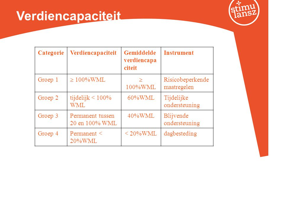 Verdiencapaciteit Categorie Verdiencapaciteit