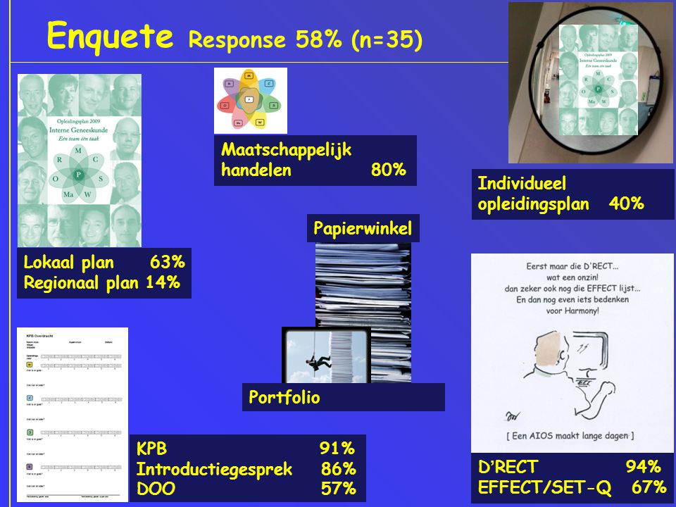 Enquete Response 58% (n=35)