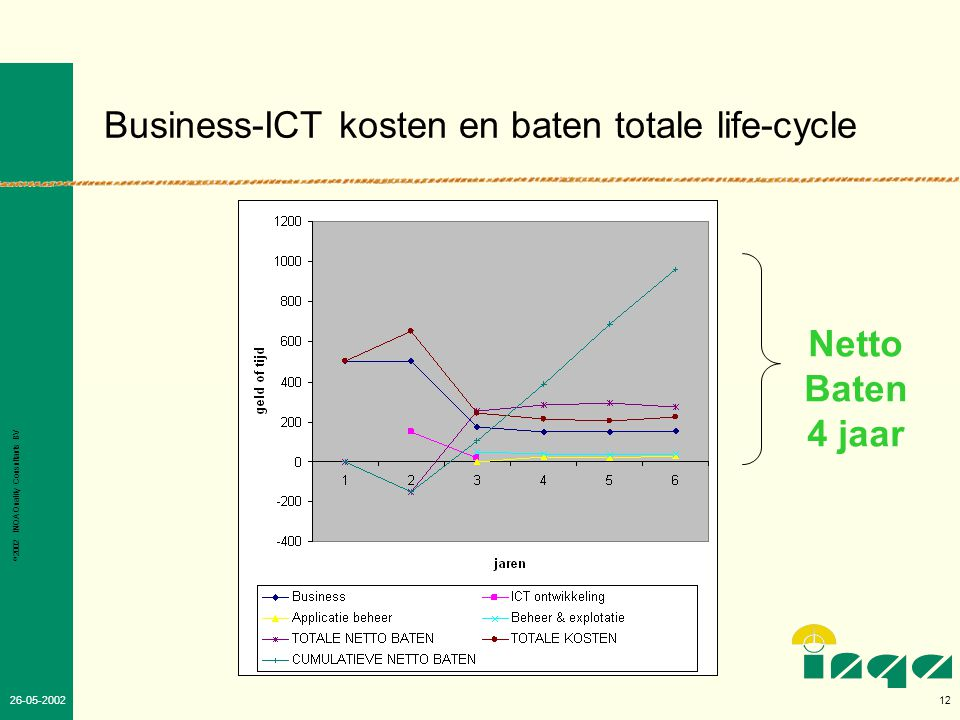Business-ICT kosten en baten totale life-cycle