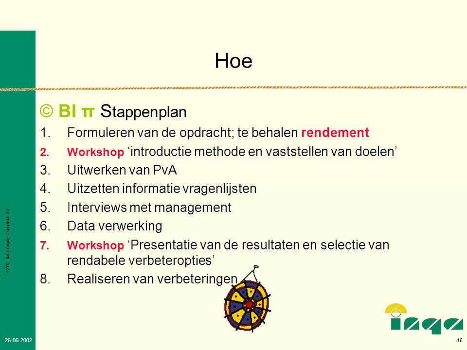 Hoe © BI π Stappenplan. Formuleren van de opdracht; te behalen rendement. Workshop 'introductie methode en vaststellen van doelen'