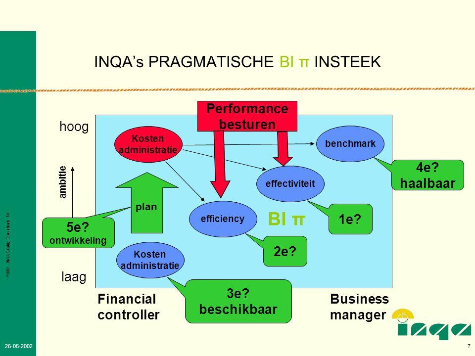 INQA's PRAGMATISCHE BI π INSTEEK