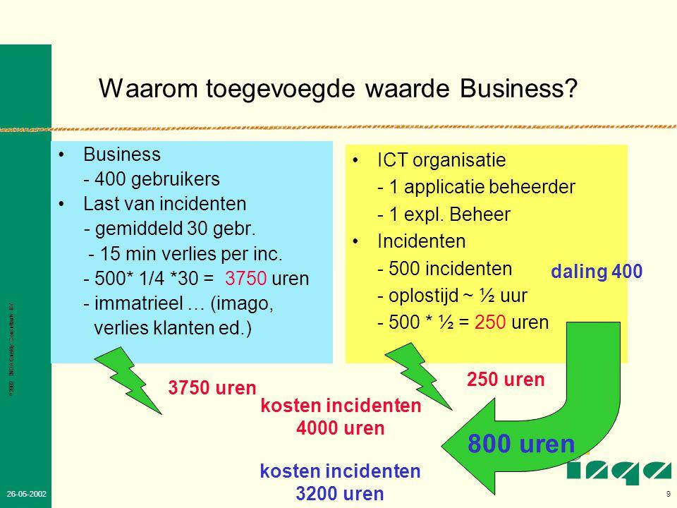 Waarom toegevoegde waarde Business
