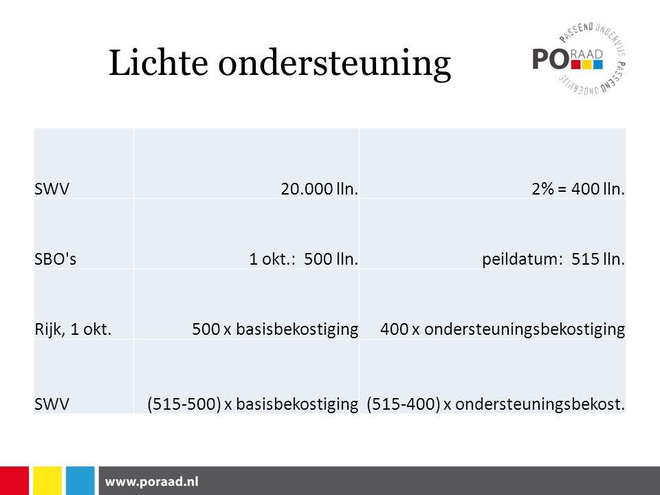 Lichte ondersteuning SWV 20.000 lln. 2% = 400 lln. SBO s