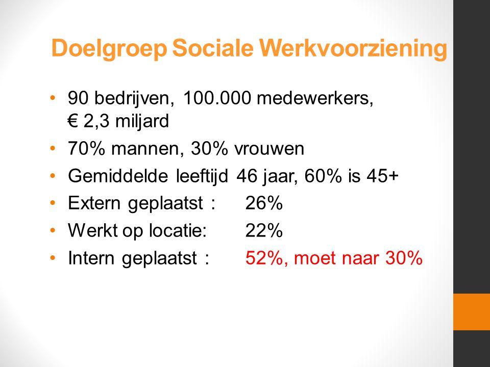 Doelgroep Sociale Werkvoorziening