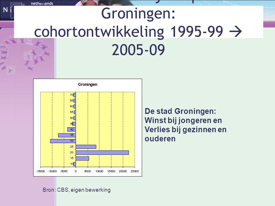 Migratie naar leeftijd in provincie Groningen: cohortontwikkeling 1995-99  2005-09