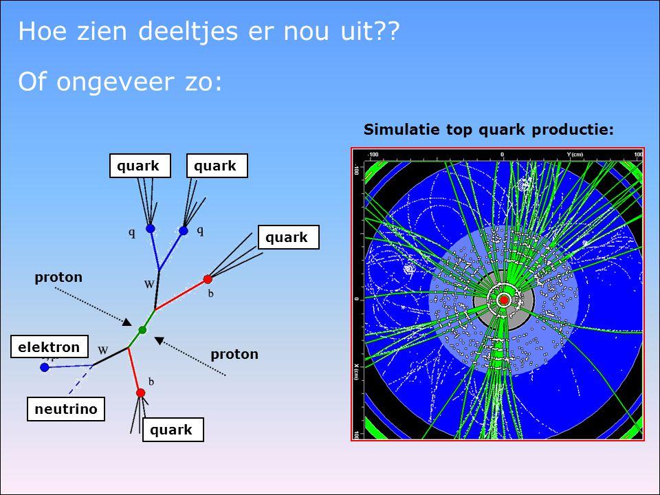 Hoe zien deeltjes er nou uit