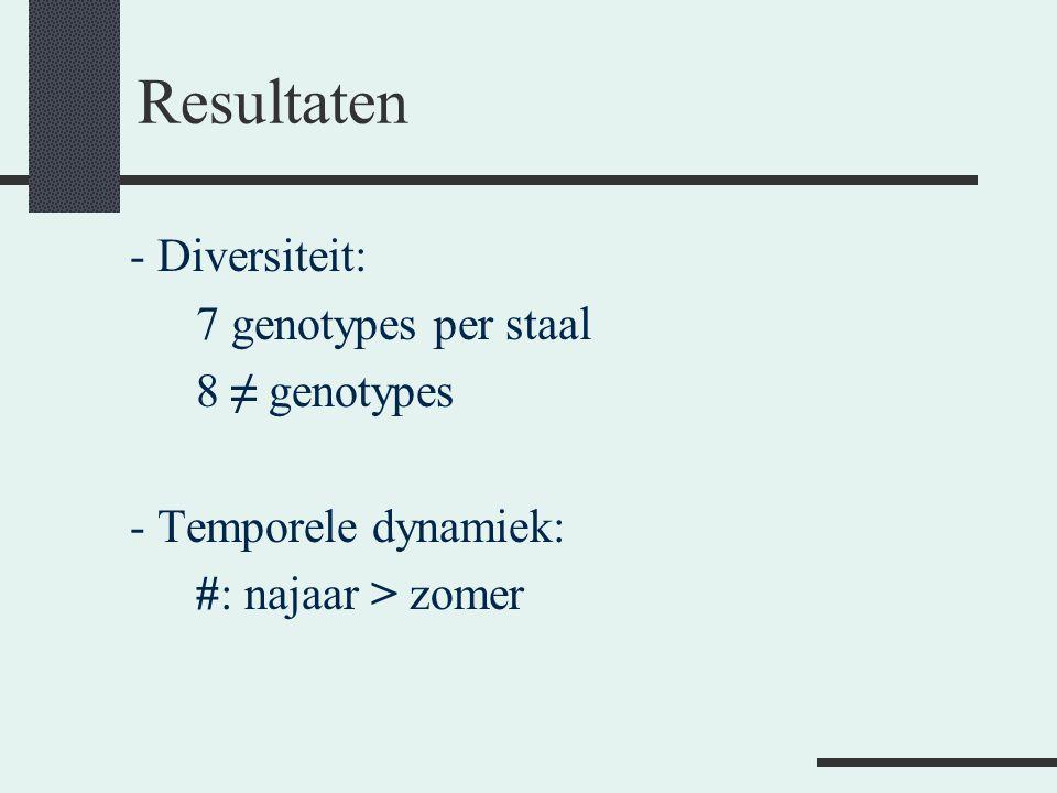 Resultaten - Diversiteit: 7 genotypes per staal 8 ≠ genotypes