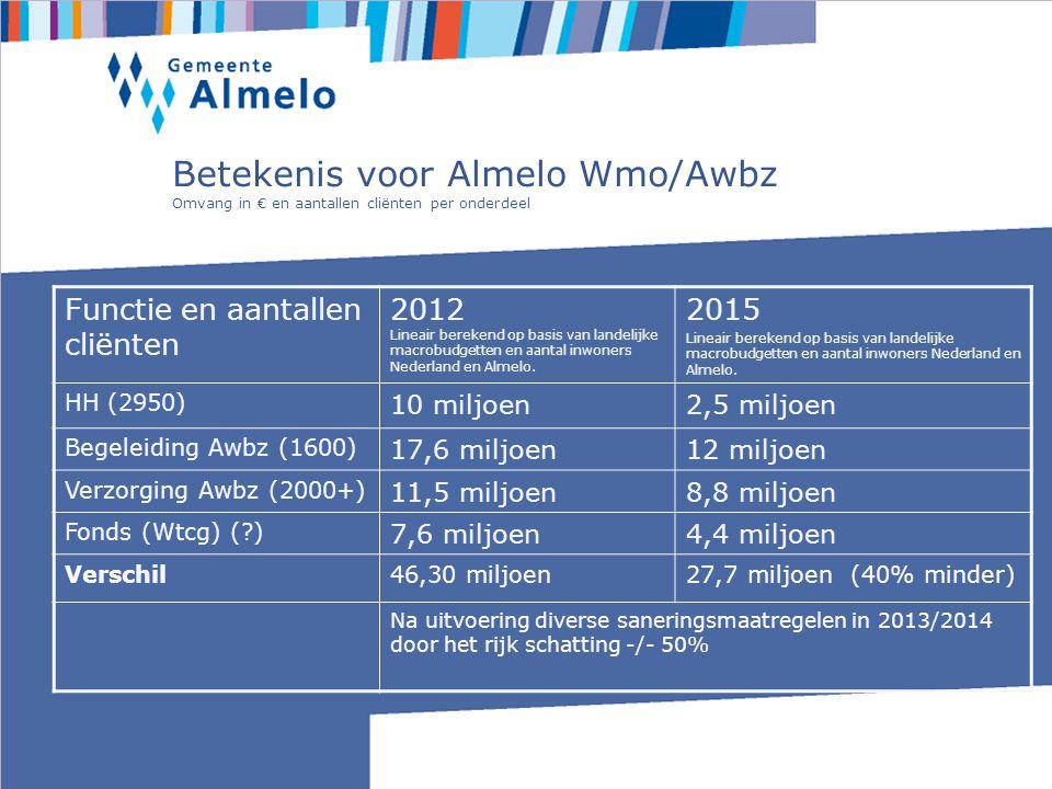 Betekenis voor Almelo Wmo/Awbz Omvang in € en aantallen cliënten per onderdeel