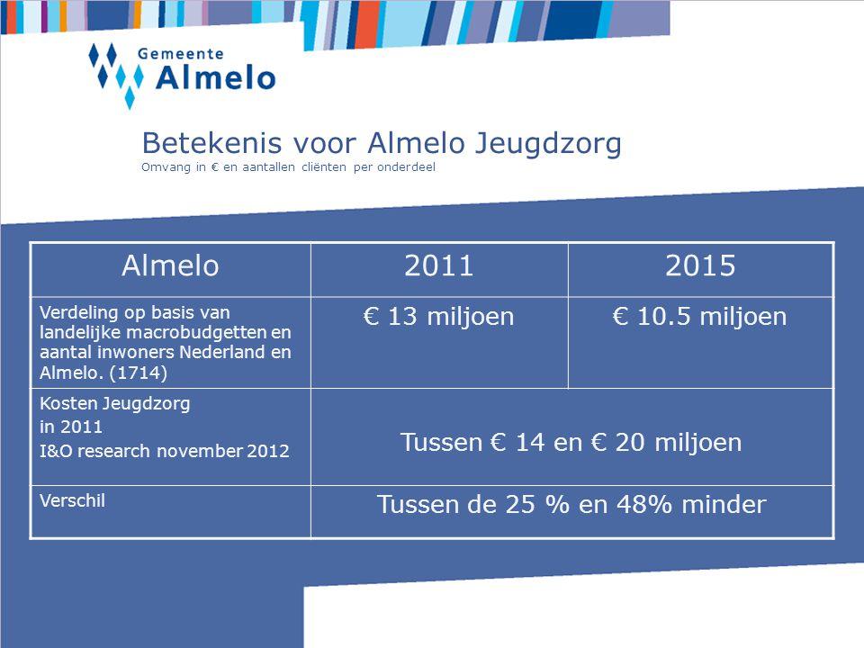Betekenis voor Almelo Jeugdzorg Omvang in € en aantallen cliënten per onderdeel