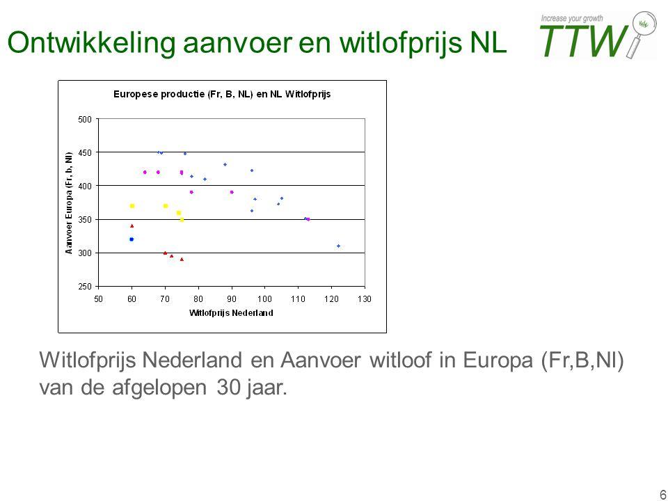 Ontwikkeling aanvoer en witlofprijs NL