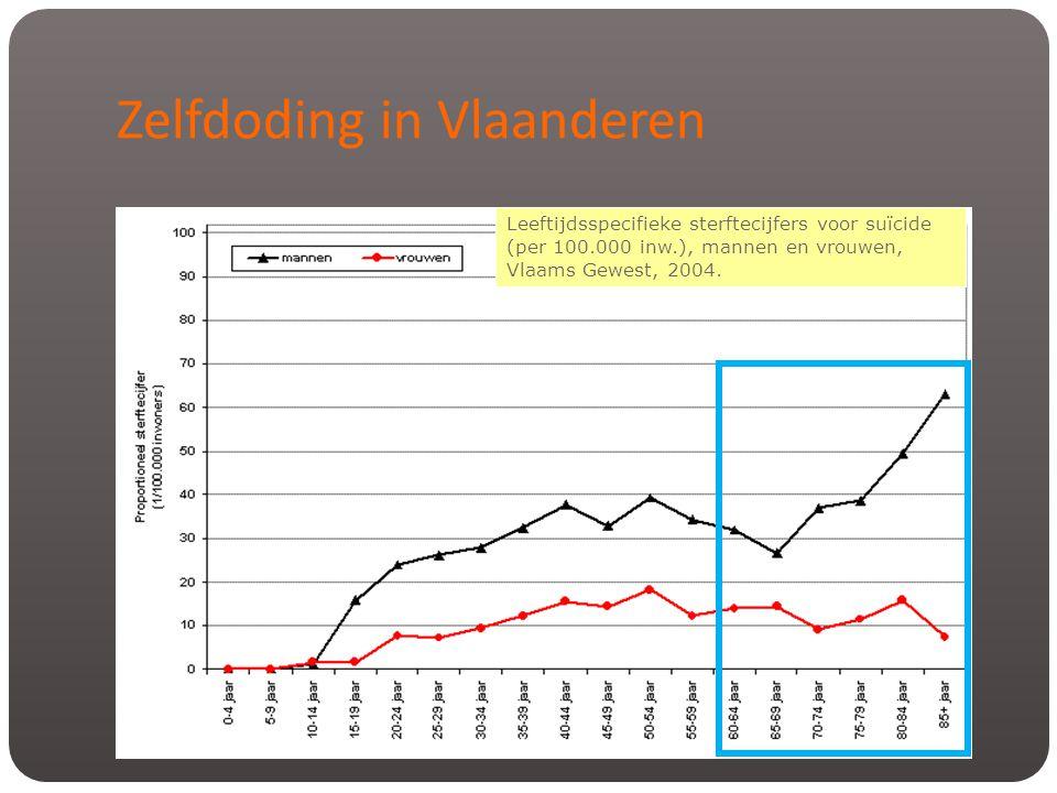 Zelfdoding in Vlaanderen