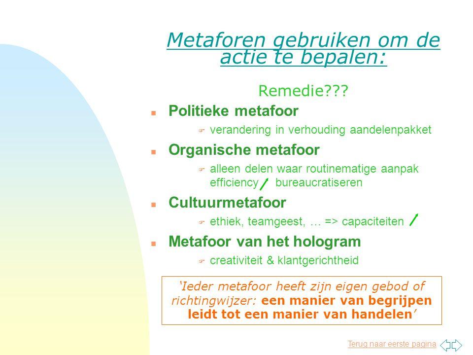 Metaforen gebruiken om de actie te bepalen: