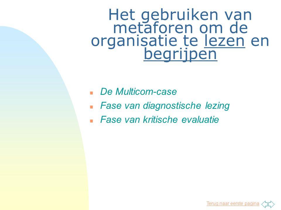 Het gebruiken van metaforen om de organisatie te lezen en begrijpen