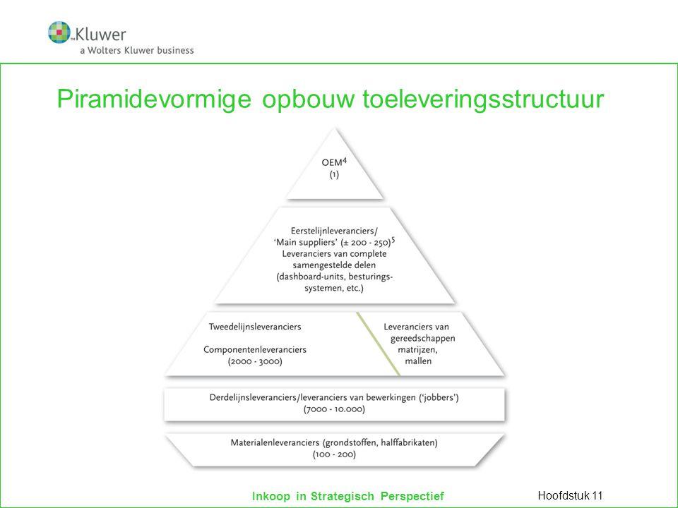Piramidevormige opbouw toeleveringsstructuur