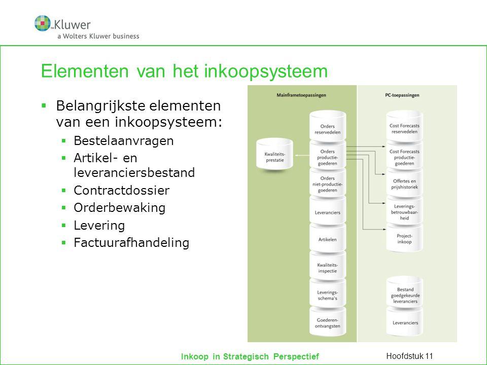 Elementen van het inkoopsysteem