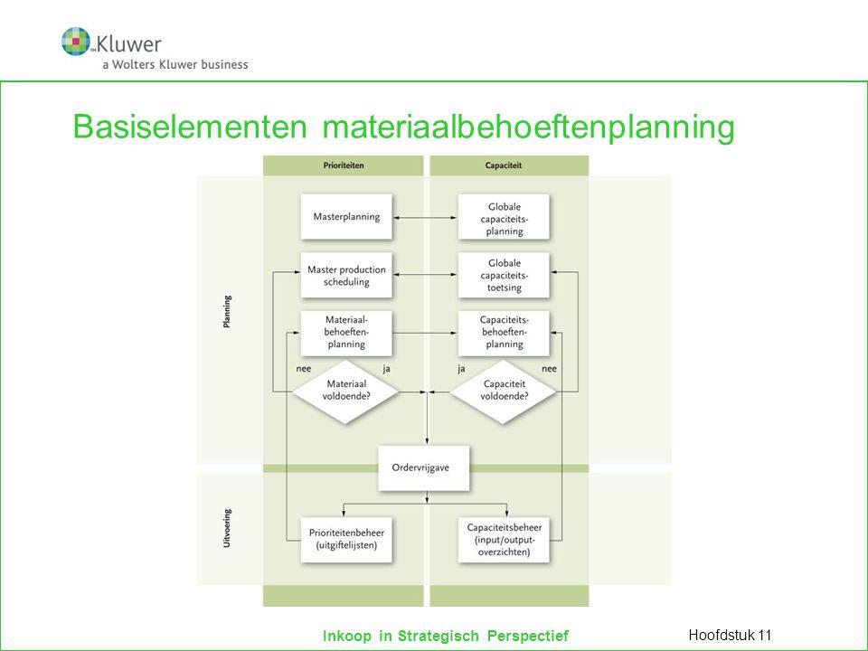 Basiselementen materiaalbehoeftenplanning