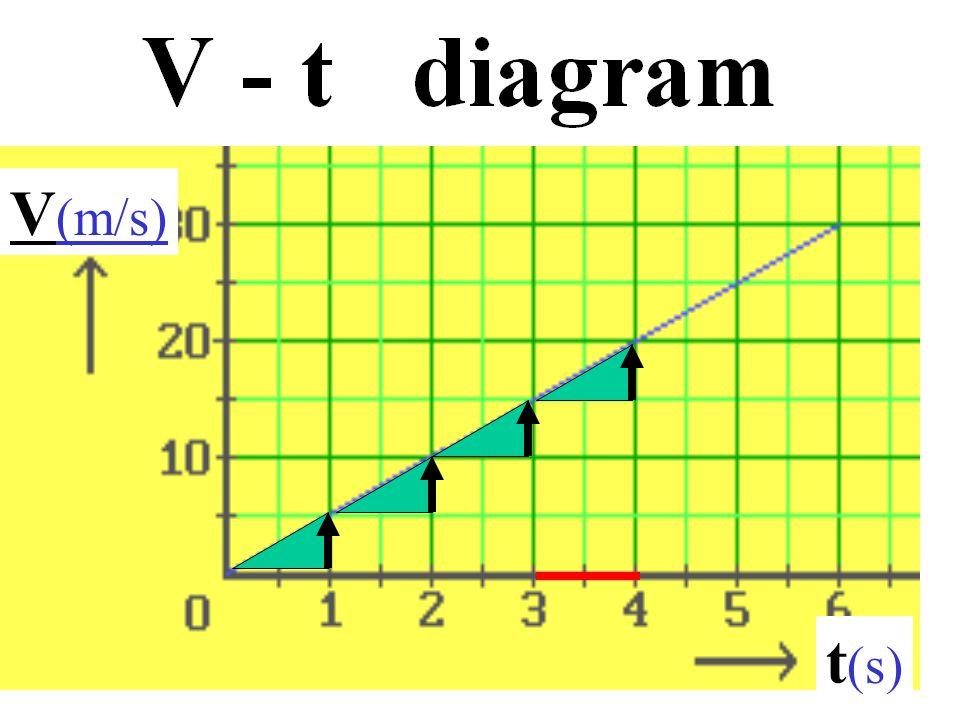 V(m/s) t(s)