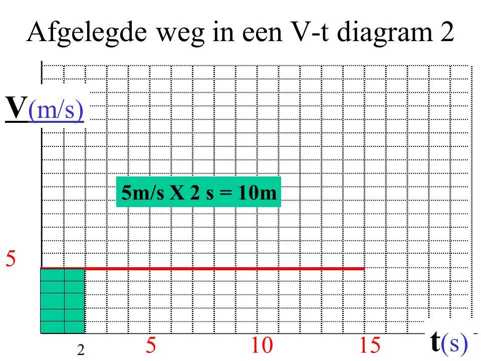 Afgelegde weg in een V-t diagram 2