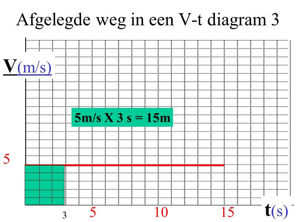 Afgelegde weg in een V-t diagram 3