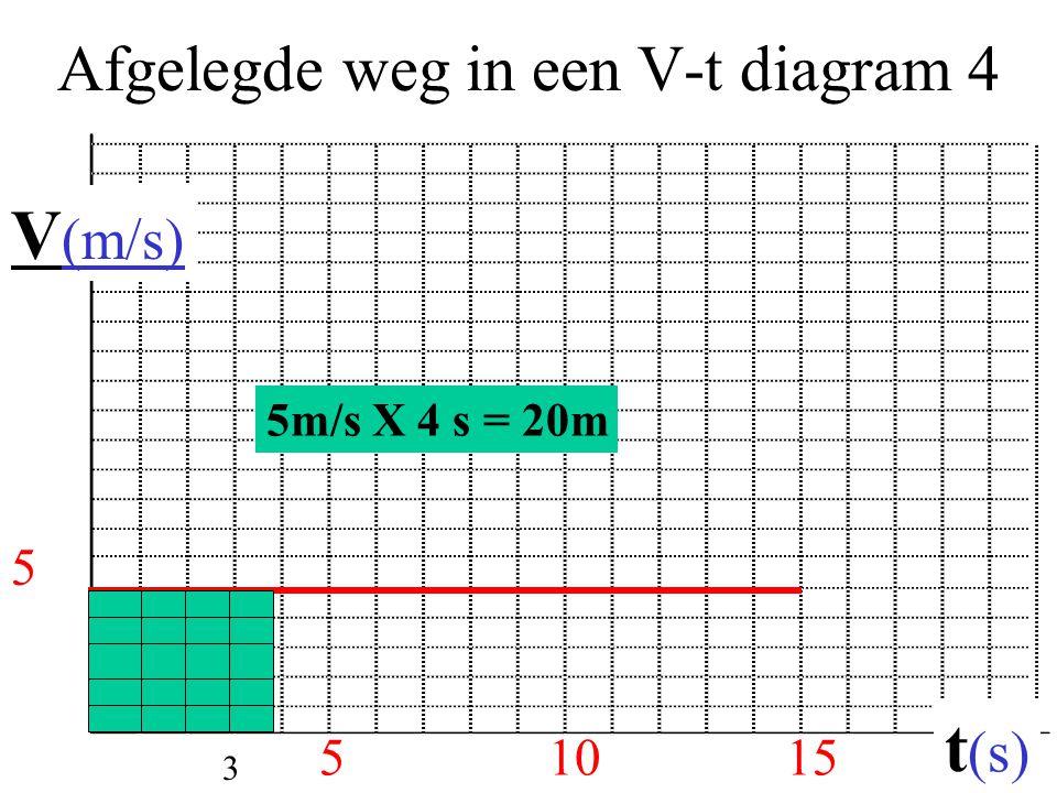 Afgelegde weg in een V-t diagram 4