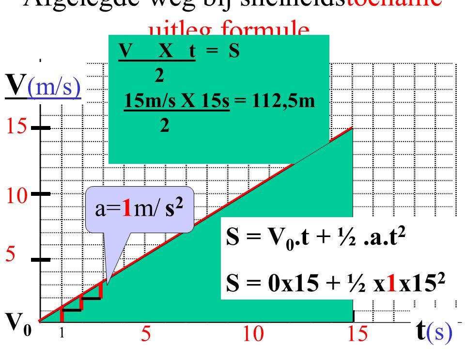 Afgelegde weg bij snelheidstoename uitleg formule.