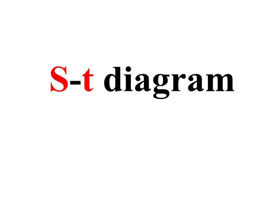 S-t diagram