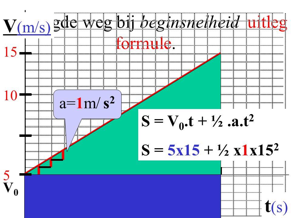 Afgelegde weg bij beginsnelheid uitleg formule.